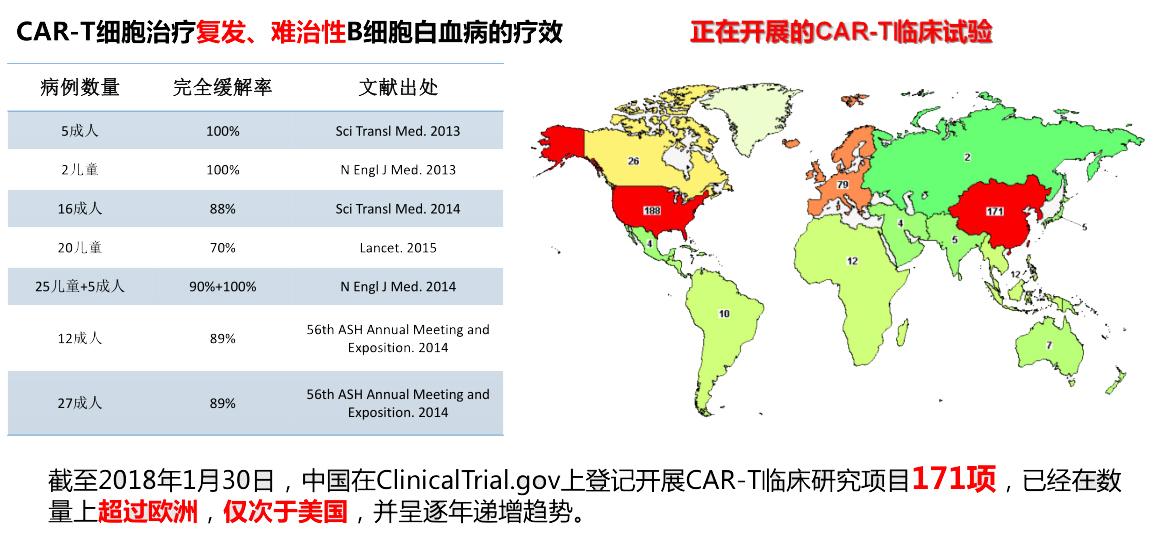 CAR-T治疗(485项临床试验)