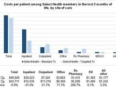 癌症精准治疗不仅延长生存期 还能降低医疗成本
