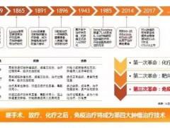 免疫治疗研发历史概览!