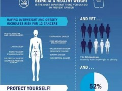 警告!美国癌症研究所最新研究:肥胖真的导致癌症,至少12种!