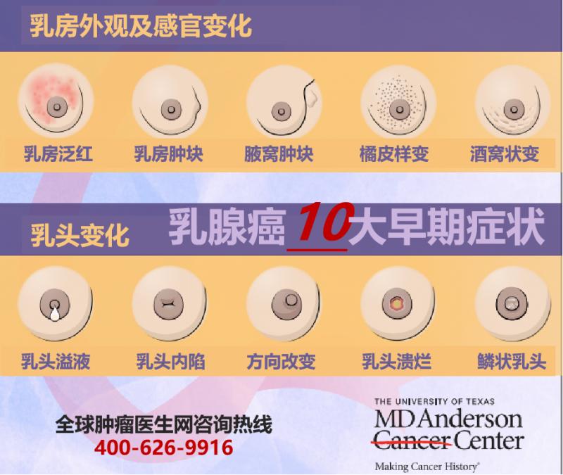 早期乳腺癌1