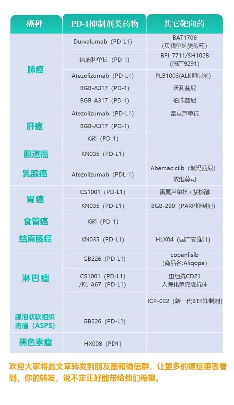 全球肿瘤医生网临床试验列表图