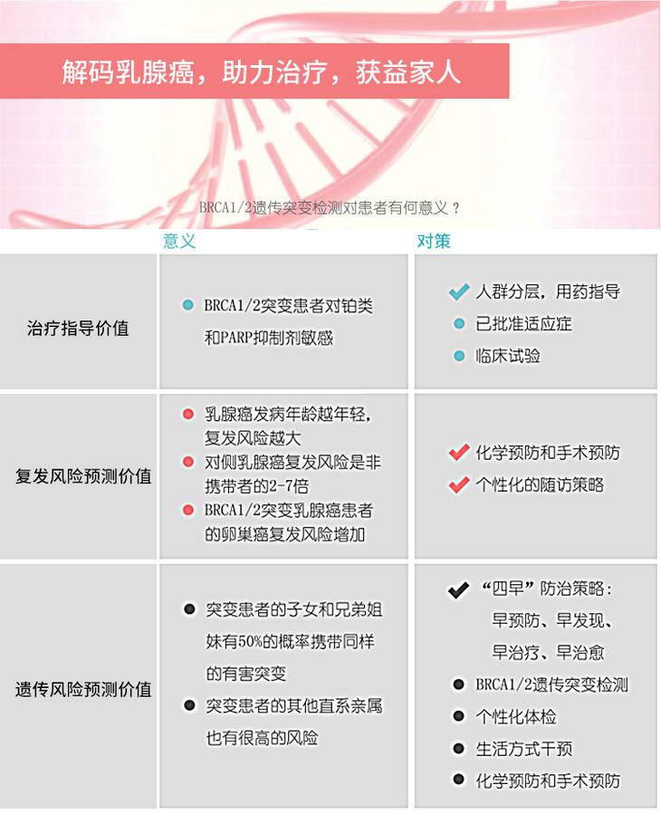 乳腺癌早筛意义