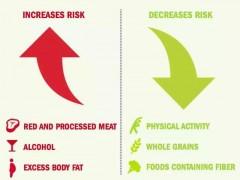 年轻人患结肠直肠癌原来跟这些因素有关!