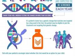 美国启动最大规模儿童精准治疗试验,照亮肿瘤患儿的未来