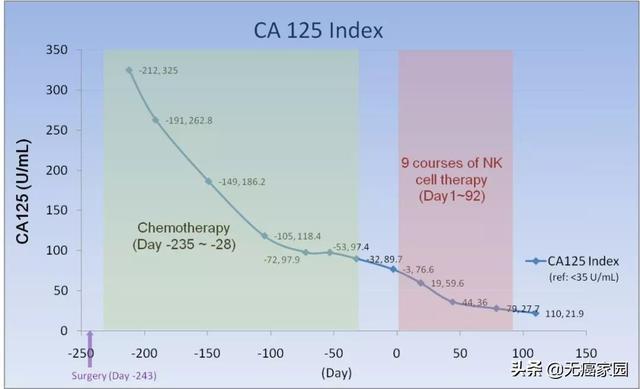 IIIc期卵巢癌NK细胞治疗治疗数据