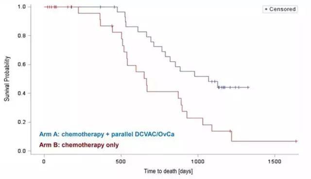 卵巢癌DCVAC / OvCa疫苗临床数据