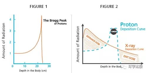 脑瘤质子治疗和常规放疗对比