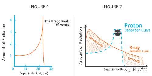 质子治疗对比传统放疗的优势