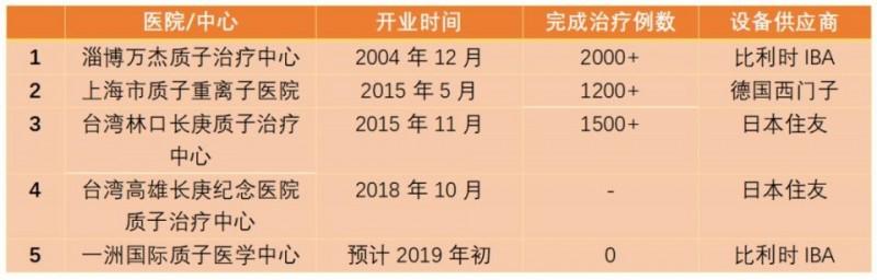 中国质子重离子医院