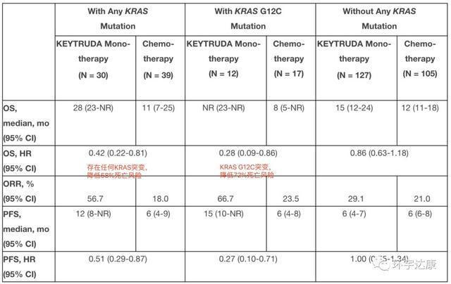 kras基因突变探索性分析的结果