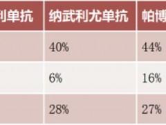 2019年底中国国内第七款PD-1免疫检查点抑制剂百泽安(替雷利珠单抗注射液)上市,完全缓解率61.5%创新高