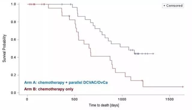 卵巢癌树突状细胞疫苗临床试验数据