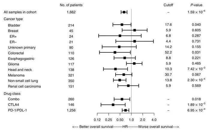 对不同种类的癌症和不同的用药方案分类分析,不同癌种TMB取值差异较大