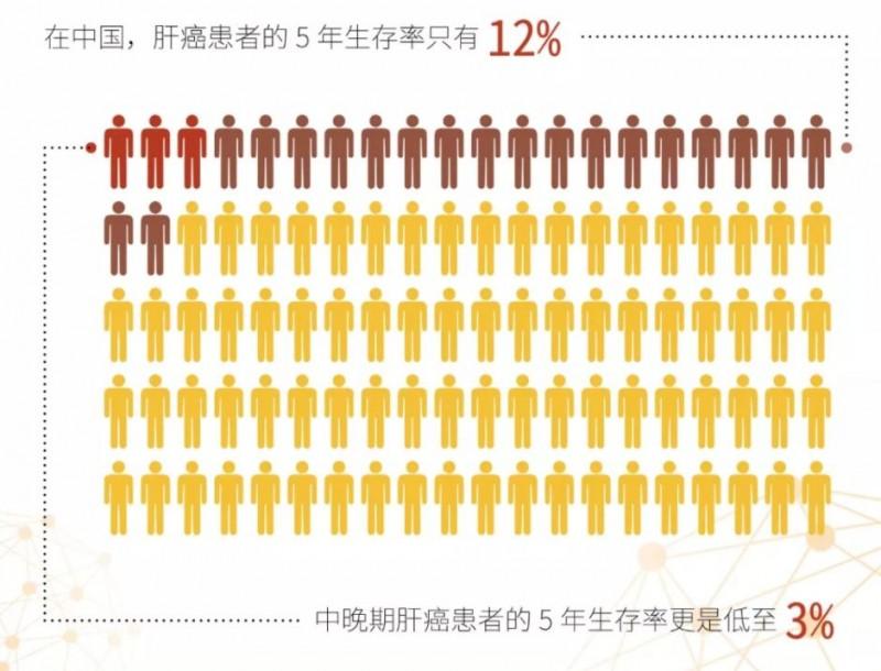 肝癌患者5年生存率