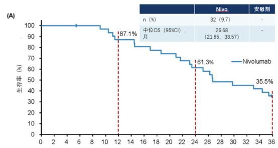 胃癌纳武利尤单抗治疗获得缓解患者3年OS数据
