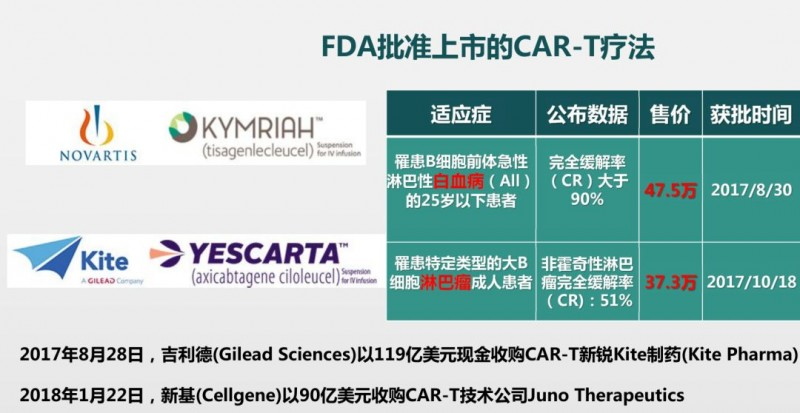 FDA批准上市的2款CAR-T疗法