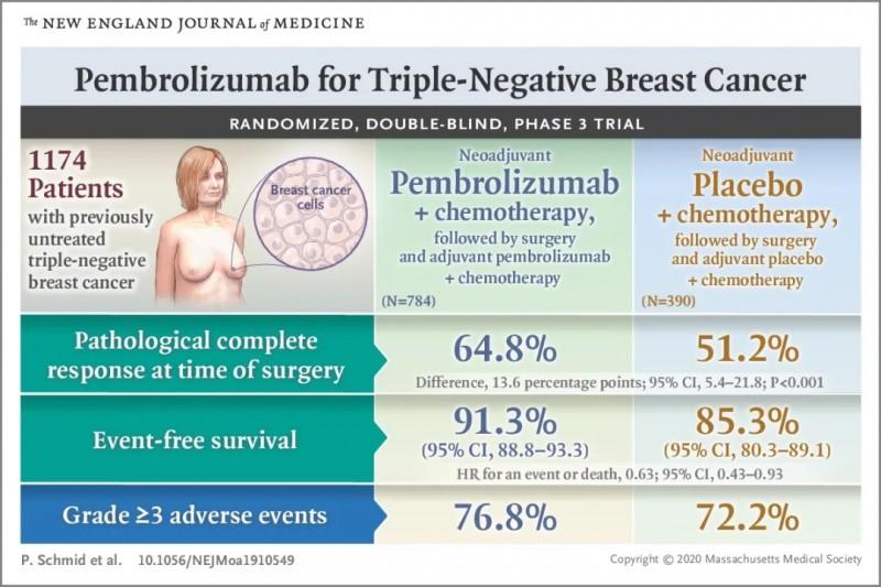 pembrolizumab组和安慰剂组临床研究结果