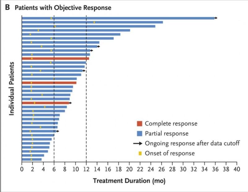 Sacituzumab Govitecan治疗三阴乳腺癌的客观反映率