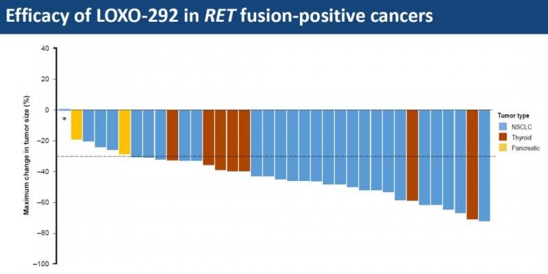 胰腺癌LOXO-292治疗效果
