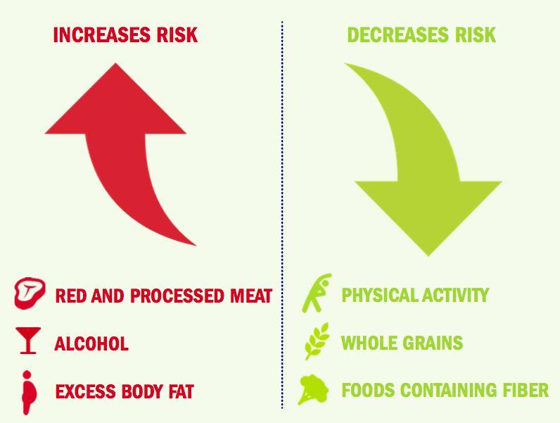 增加和降低结直肠癌的生活方式