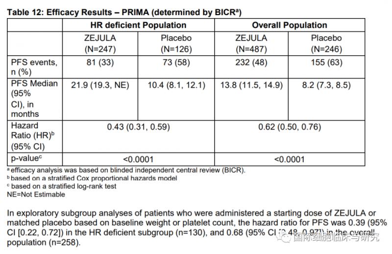PRIMA试验中尼拉帕利的疗效数据