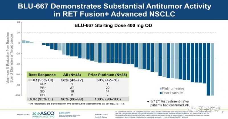 BLU-667临床数据