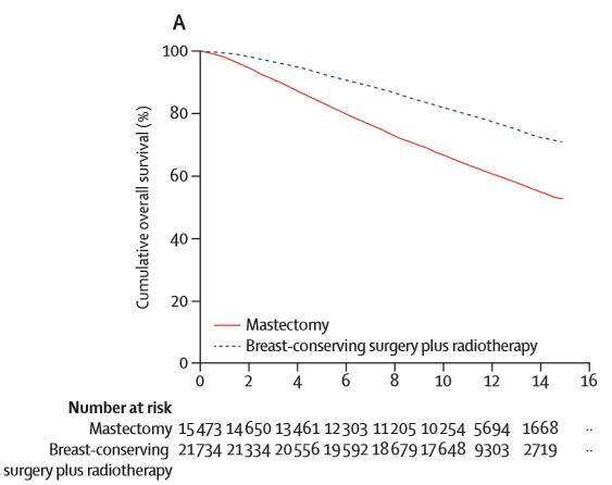 乳腺癌手术联合放疗和单纯手术的10年生存率对比