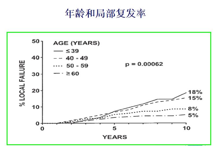 乳腺癌年龄和局部复发率