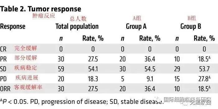NK细胞联合PD-1抑制剂派姆单抗治疗非小细胞肺癌的客观缓解率达到36.5%