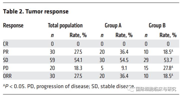 肺癌NK细胞治疗分组数据