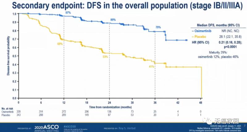 奥希替尼组的中位DFS同样显著优于安慰剂组