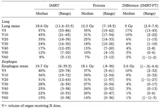 6例患者IMRT与质子治疗的剂量学对比