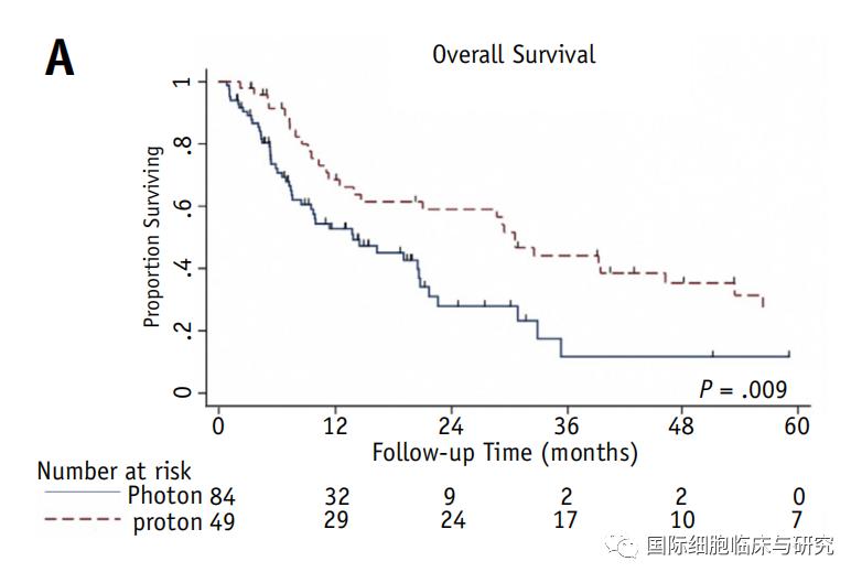 肝癌质子放疗比传统放疗生存率翻两倍