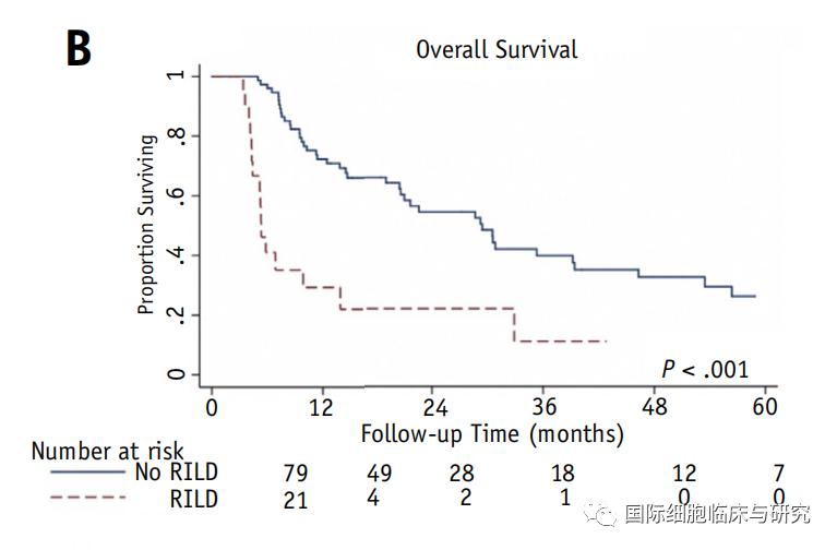 肝癌质子疗法比光子疗法生存期更长
