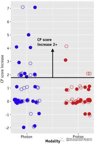 肝癌质子疗法比光子疗法安全性更高