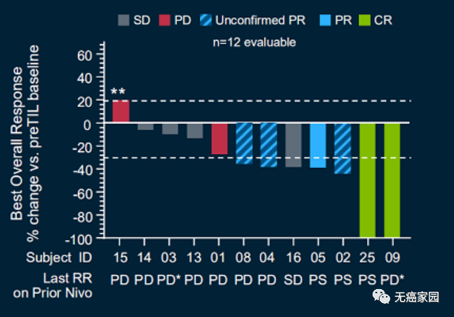 TIL疗法试验数据