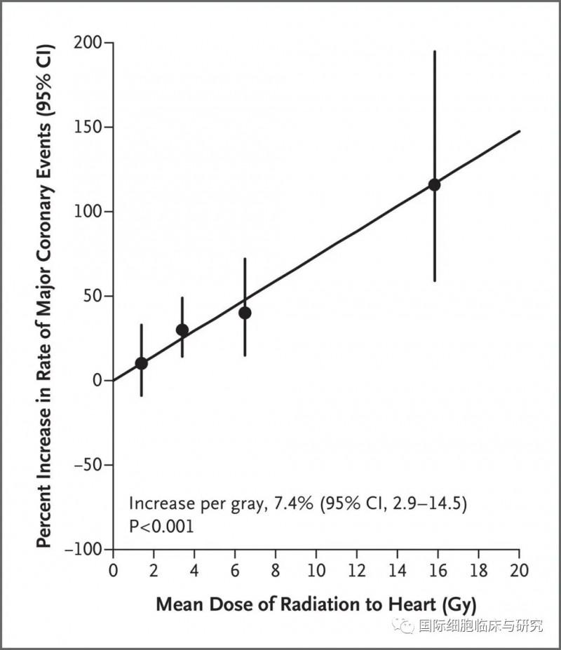 乳腺癌质子放疗和传统放疗对心脏损伤的对比