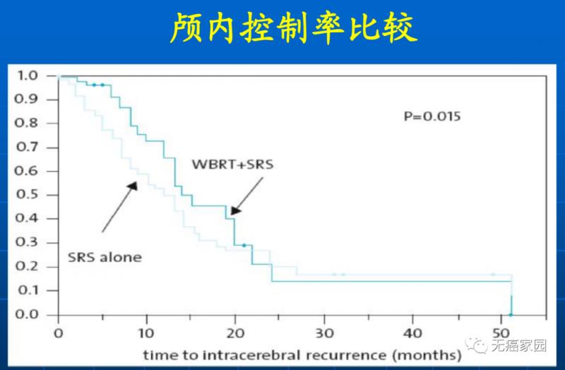 SRS vs WBRT+SRS颅内控制率比较