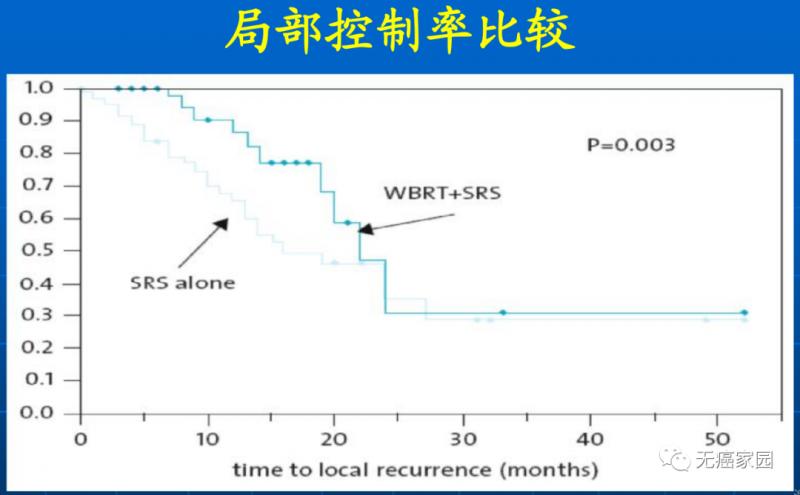 SRS vs WBRT+SRS局部控制率比较