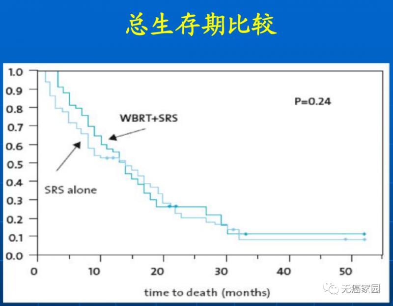 SRS vs WBRT+SRS总生存期比较