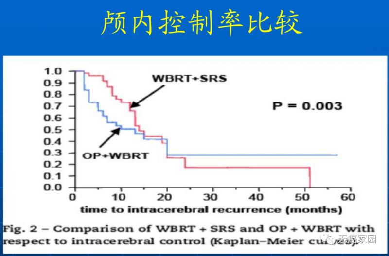 SRS+WBRT vs WBRT+手术颅内控制率比较