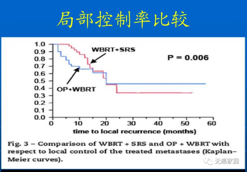 SRS+WBRT vs WBRT+手术局部控制率比较