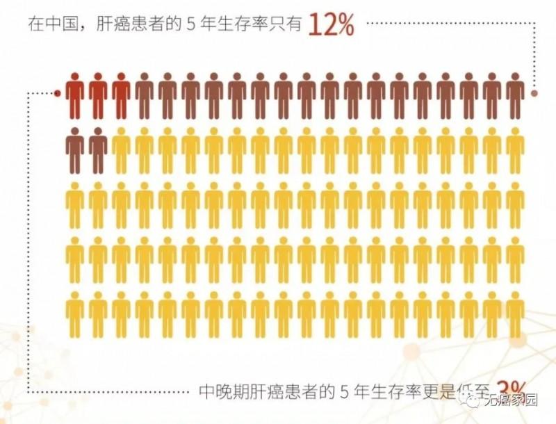 中国肝癌患者5年生存率