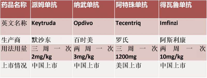 肺癌免疫治疗药物