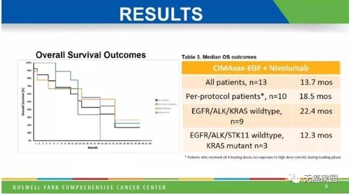 古巴EGF疫苗联合O药治疗非小细胞肺癌中位生存期