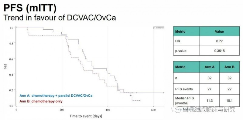 DCVAC/OvCa疫苗中位无进展生存期