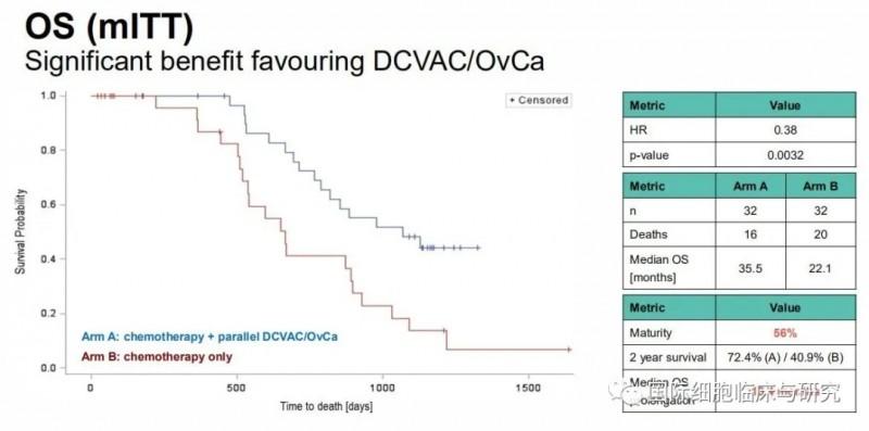 DCVAC/OvCa疫苗中位总生存期