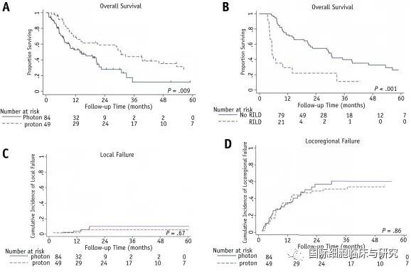 质子放疗和传统放疗总生存期和2年生存率对比