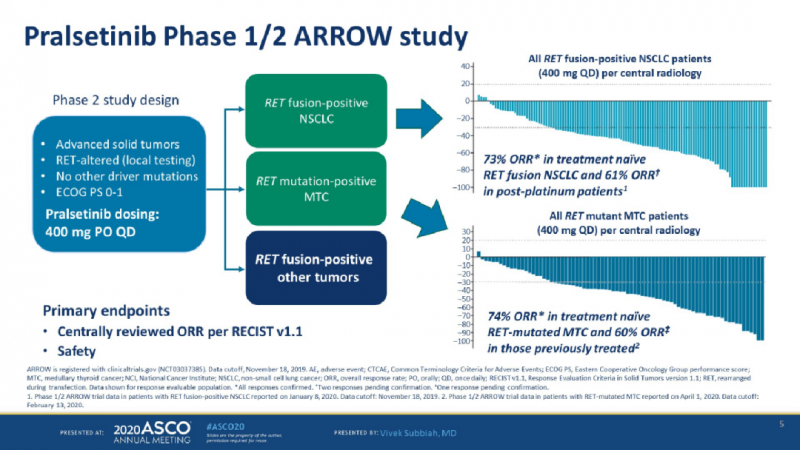 ARROW临床试验数据